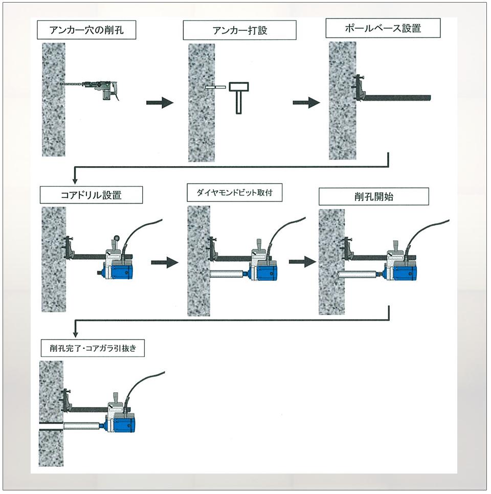 ダイヤモンド工法 切断機/油圧ユニット/ダイヤモンドワイヤー 施工システム